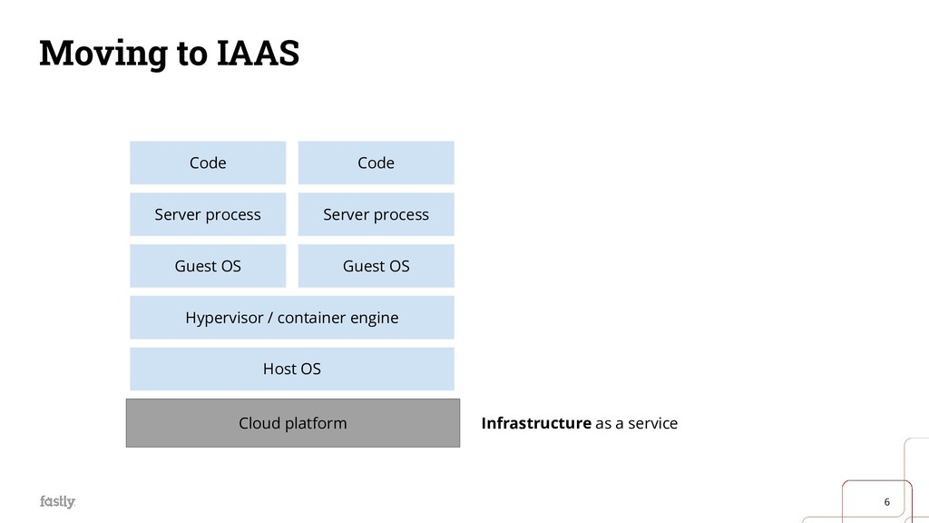 6 Moving to IAAS Hardware Host OS Server proces...