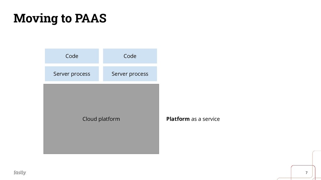 7 Moving to PAAS Hardware Host OS Server proces...