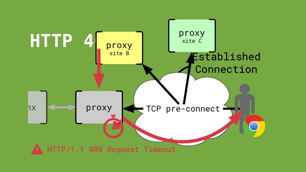 HTTP 408