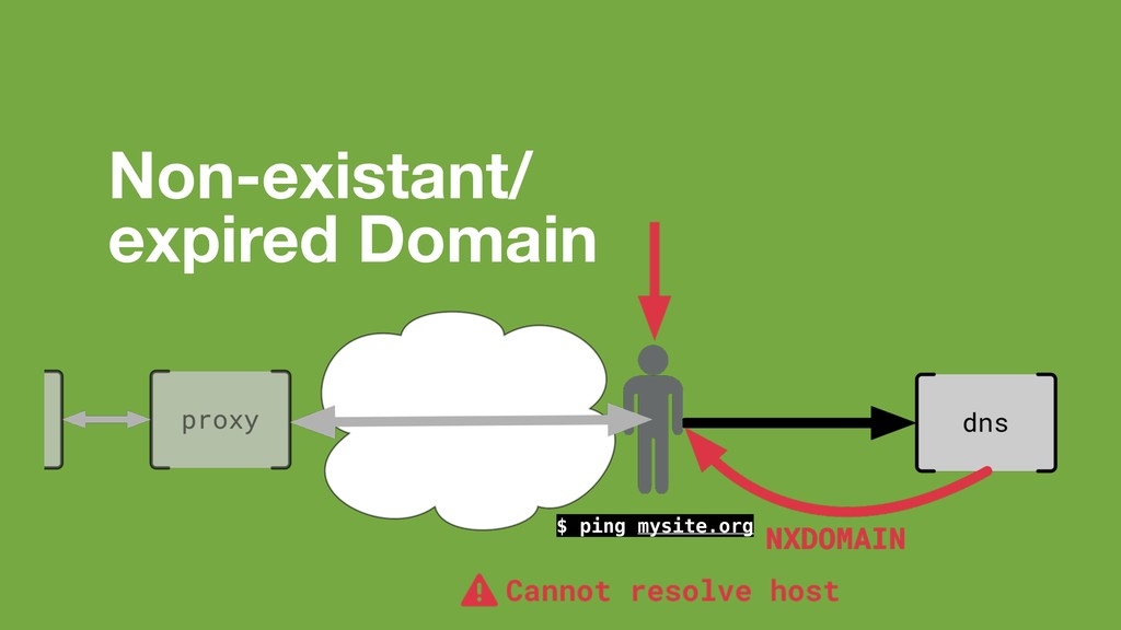 Non-existant/ expired Domain $ ping mysite.org