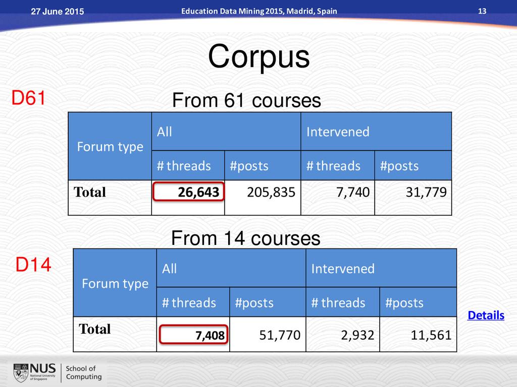 Corpus Forum type All Intervened # threads #pos...