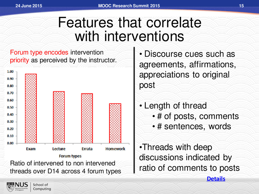 Features that correlate with interventions Rati...