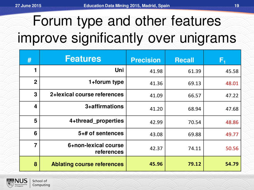 Forum type and other features improve significa...
