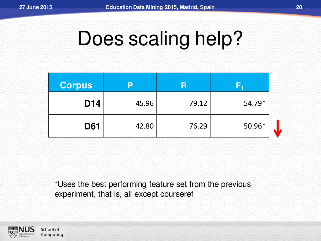 Does scaling help? Corpus P R F1 D14 45.96 79.1...