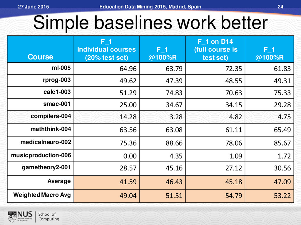 Simple baselines work better Course F_1 Individ...