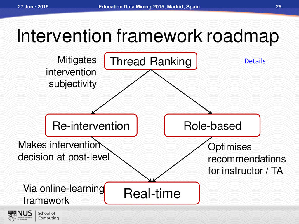 Intervention framework roadmap Real-time Re-int...