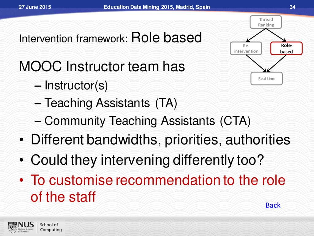 Intervention framework: Role based MOOC Instruc...