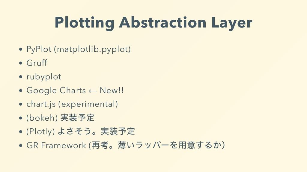 Plotting Abstraction Layer PyPlot (matplotlib.p...