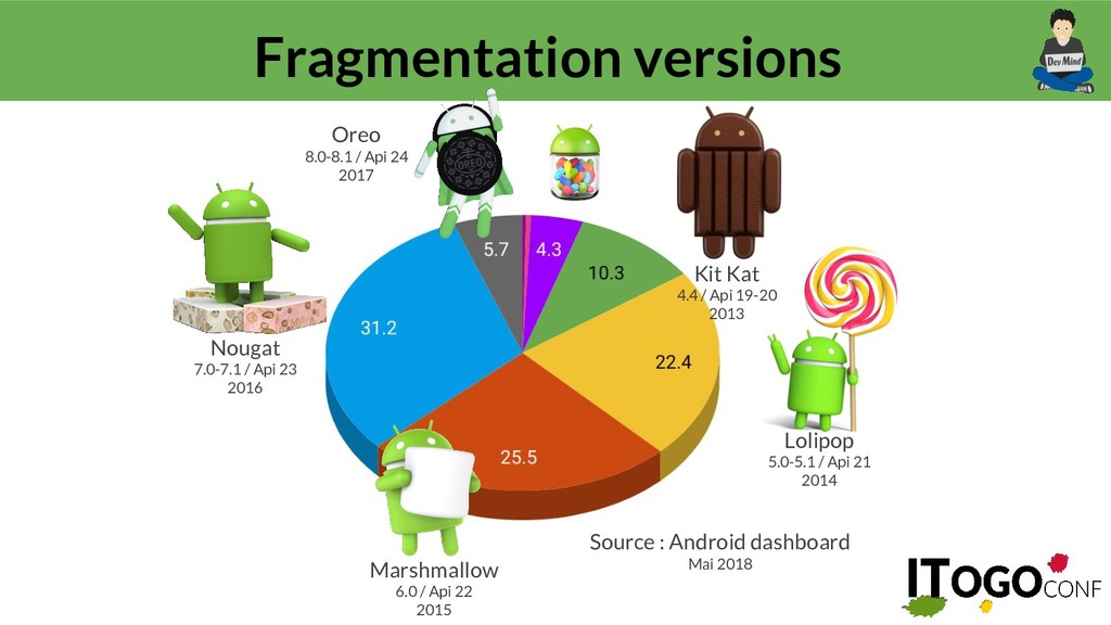 @guillaumeehret Fragmentation versions Nougat 7...