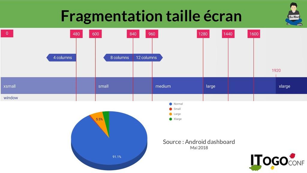 @guillaumeehret Fragmentation taille écran Sour...