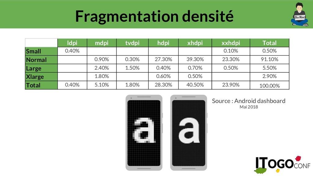 @guillaumeehret Fragmentation densité Source : ...