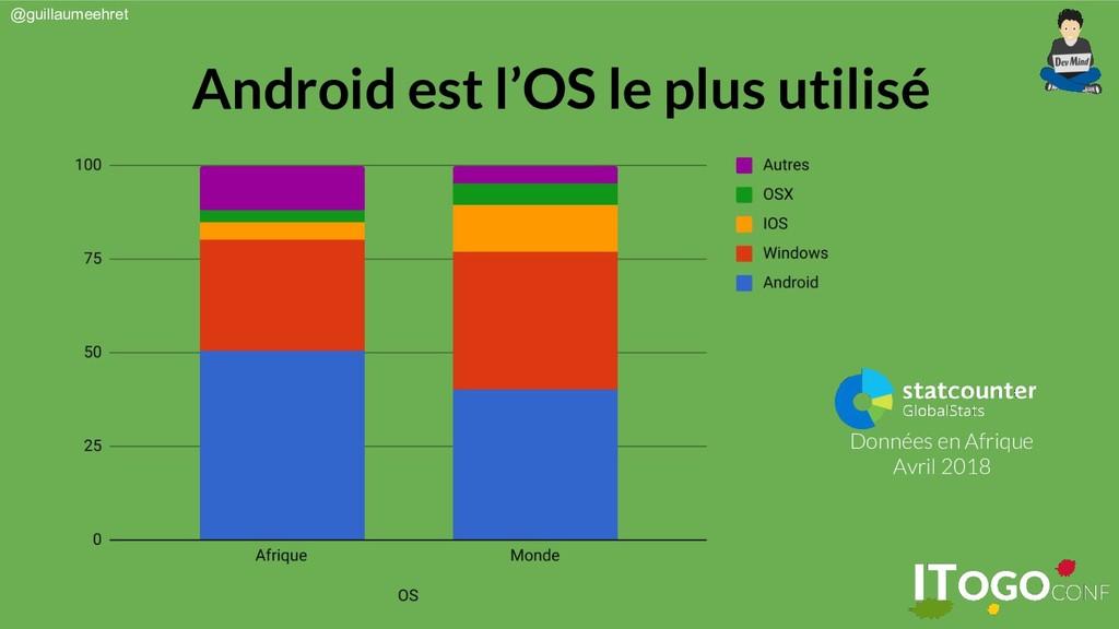 @guillaumeehret Android est l'OS le plus utilis...