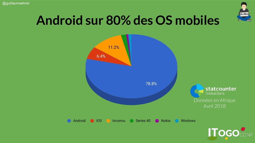 @guillaumeehret Android sur 80% des OS mobiles ...