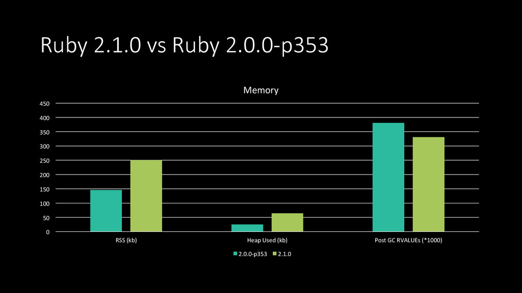 Ruby 2.1.0 vs Ruby 2.0.0-‐p353 0  50...
