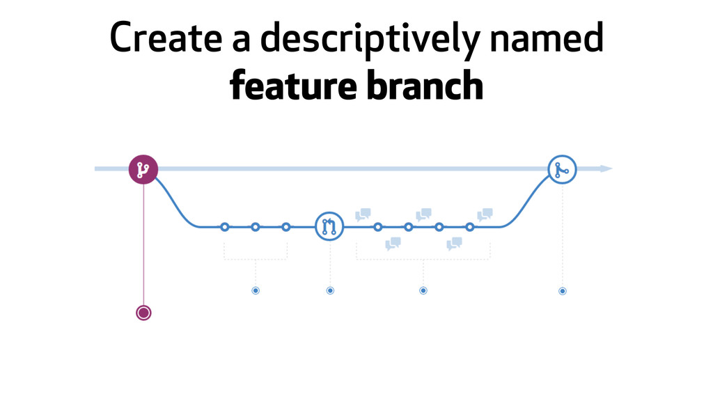 Create a descriptively named feature branch