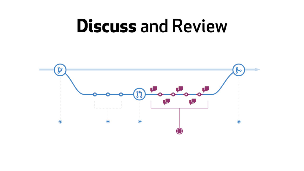 Discuss and Review