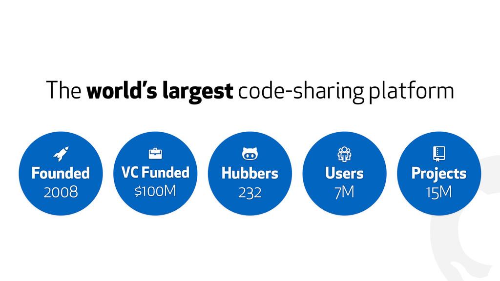"! The world's largest code-sharing platform "" F..."
