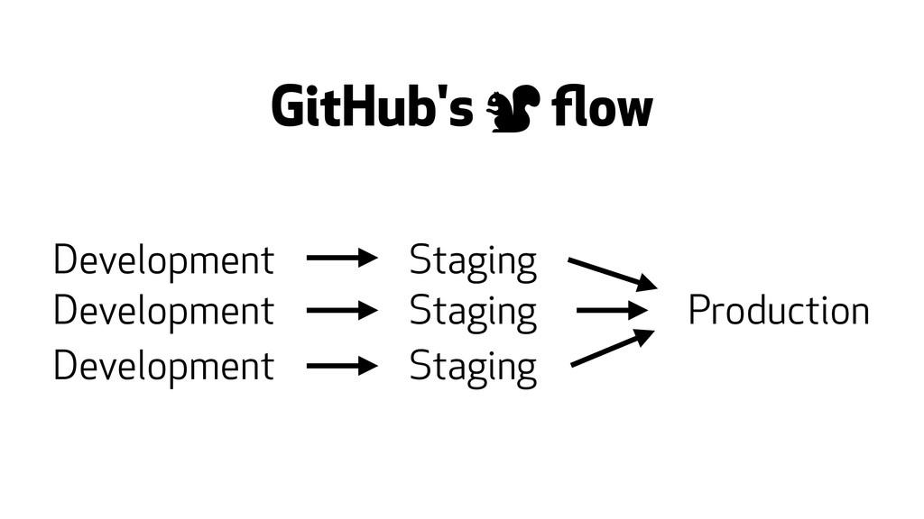 GitHub's 0 flow Development Staging Production D...