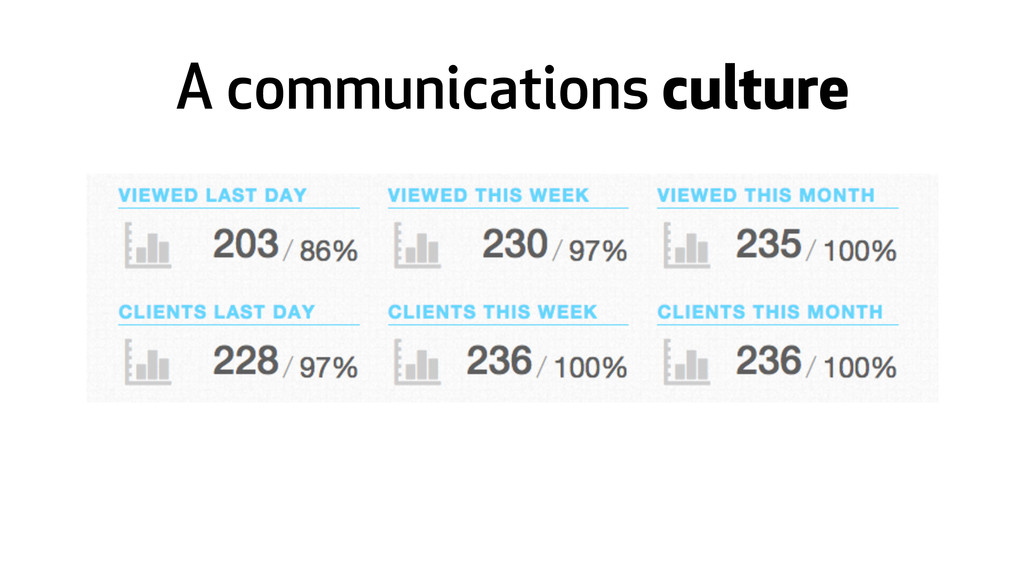 A communications culture