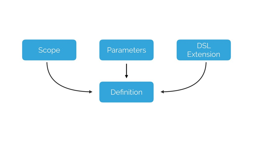Definition Parameters DSL Extension Scope