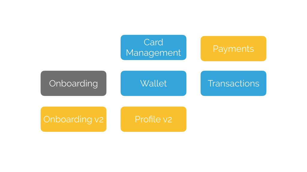 Onboarding Wallet Profile Transactions Profile v2...