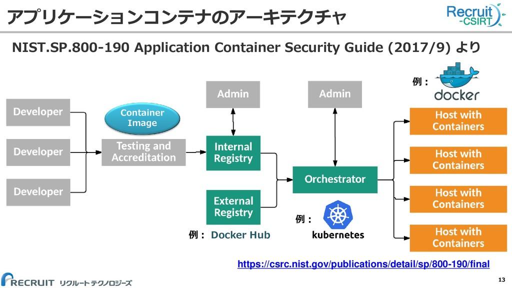 アプリケーションコンテナのアーキテクチャ NIST.SP.800-190 Applicatio...