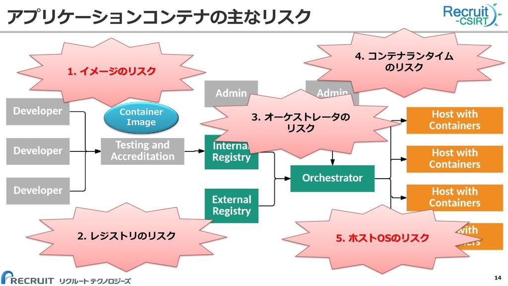アプリケーションコンテナの主なリスク 14 2. レジストリのリスク 3. オーケストレータの...
