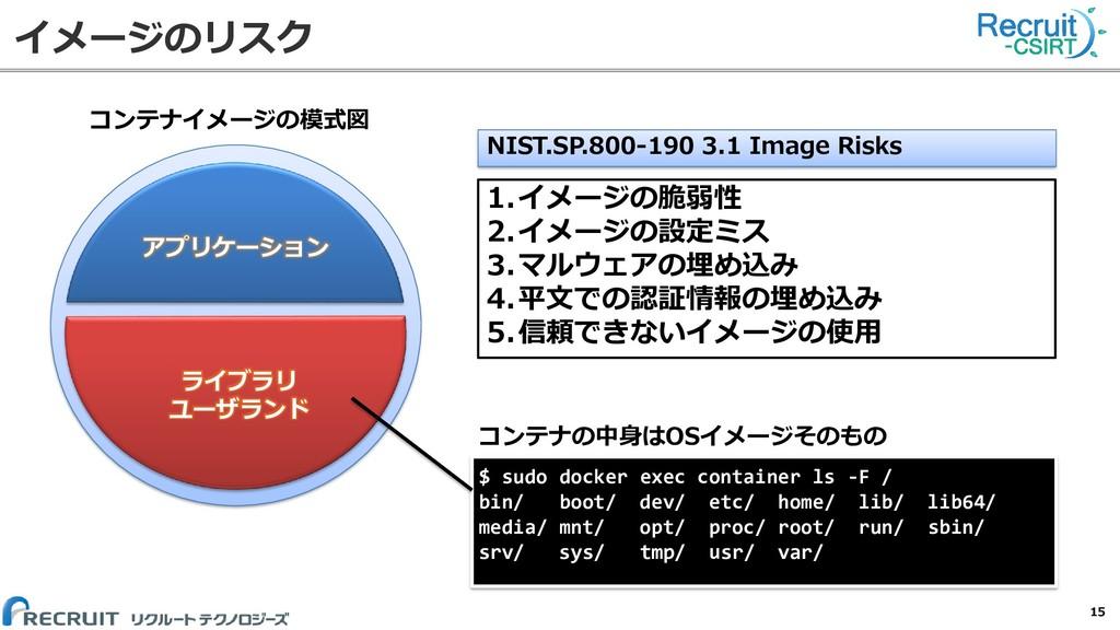 イメージのリスク 15 アプリケーション ライブラリ ユーザランド コンテナイメージの模式図 ...