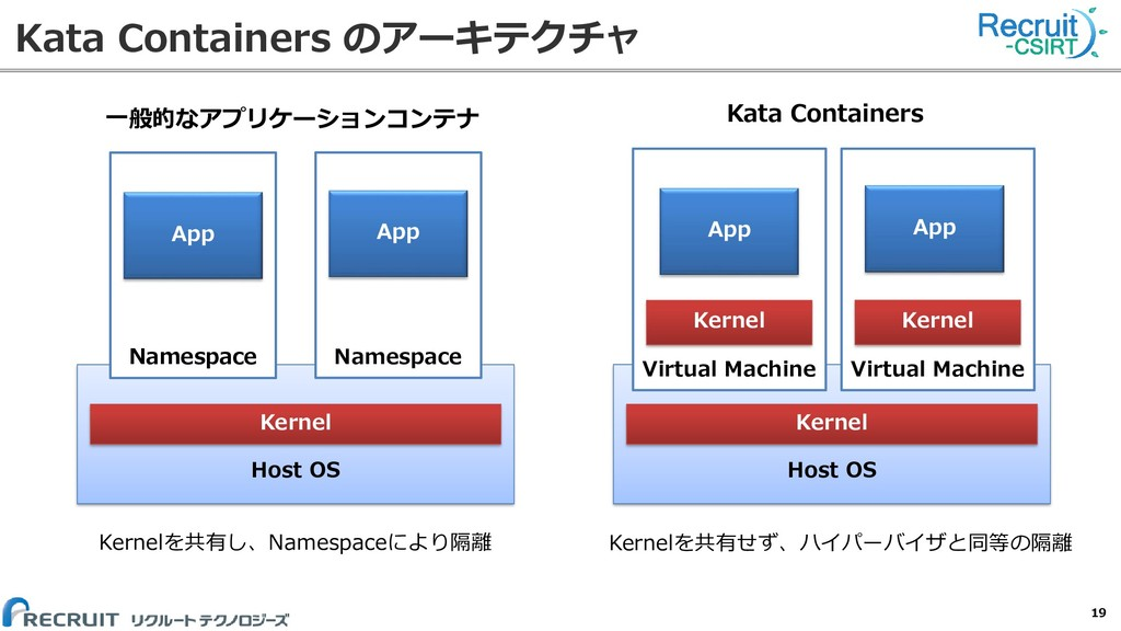 Kata Containers のアーキテクチャ 19 Host OS Kernel Name...
