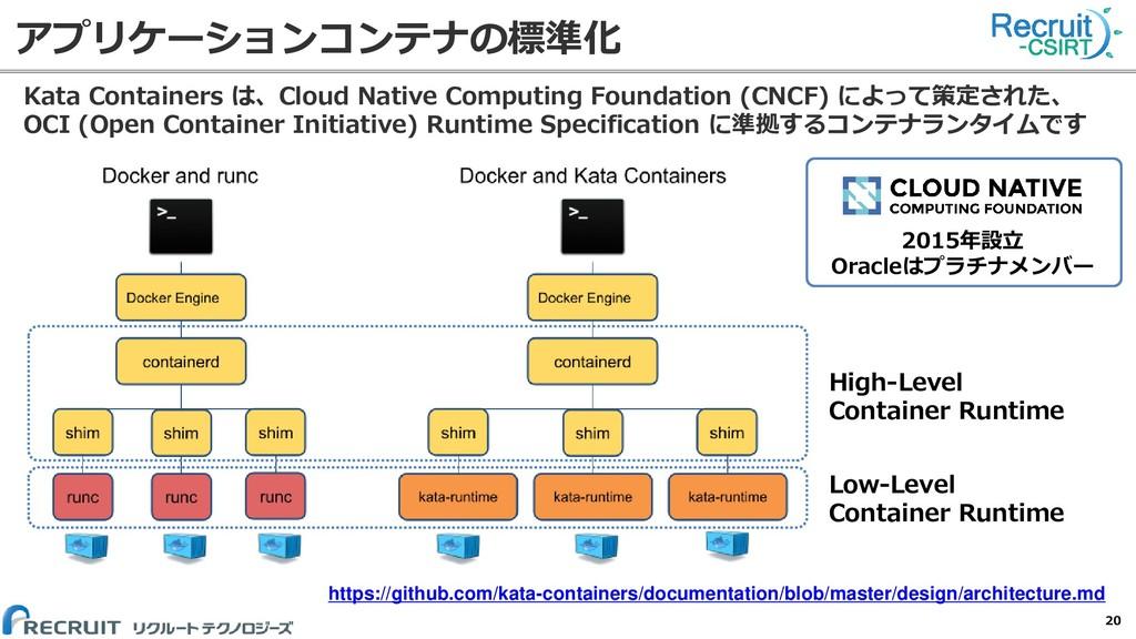 アプリケーションコンテナの標準化 Kata Containers は、Cloud Native...