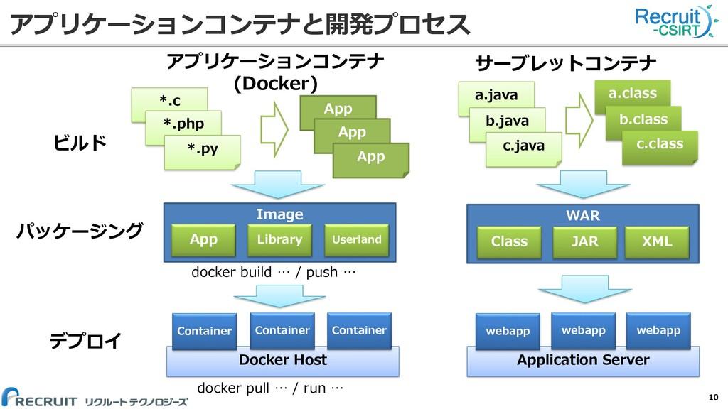 アプリケーションコンテナと開発プロセス 10 ビルド パッケージング デプロイ アプリケーショ...
