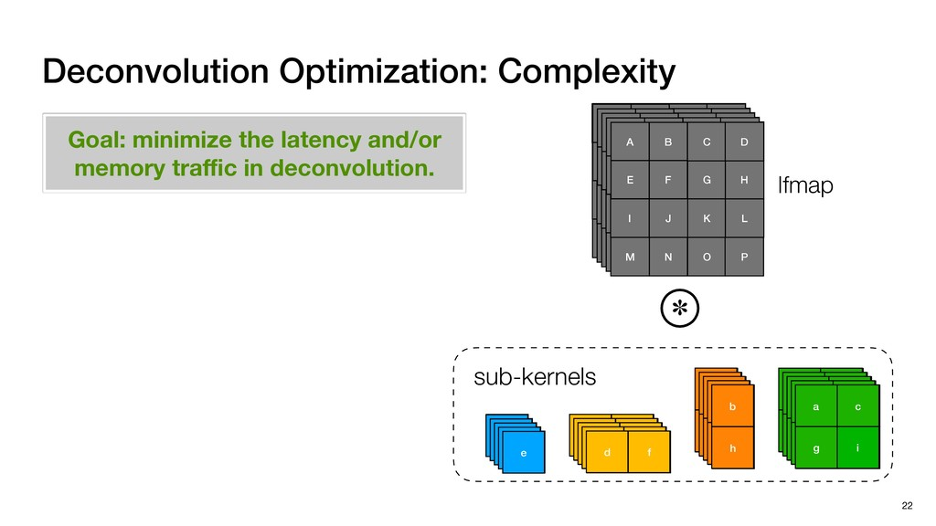 Deconvolution Optimization: Complexity 22 f d f...
