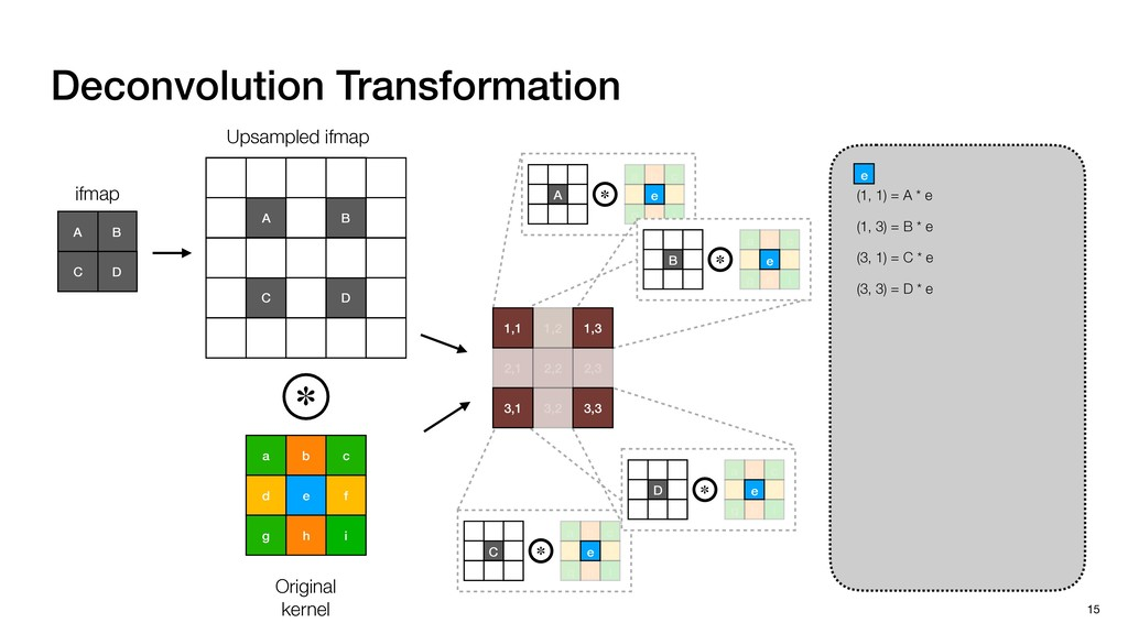 Deconvolution Transformation 15 B A D C ifmap b...
