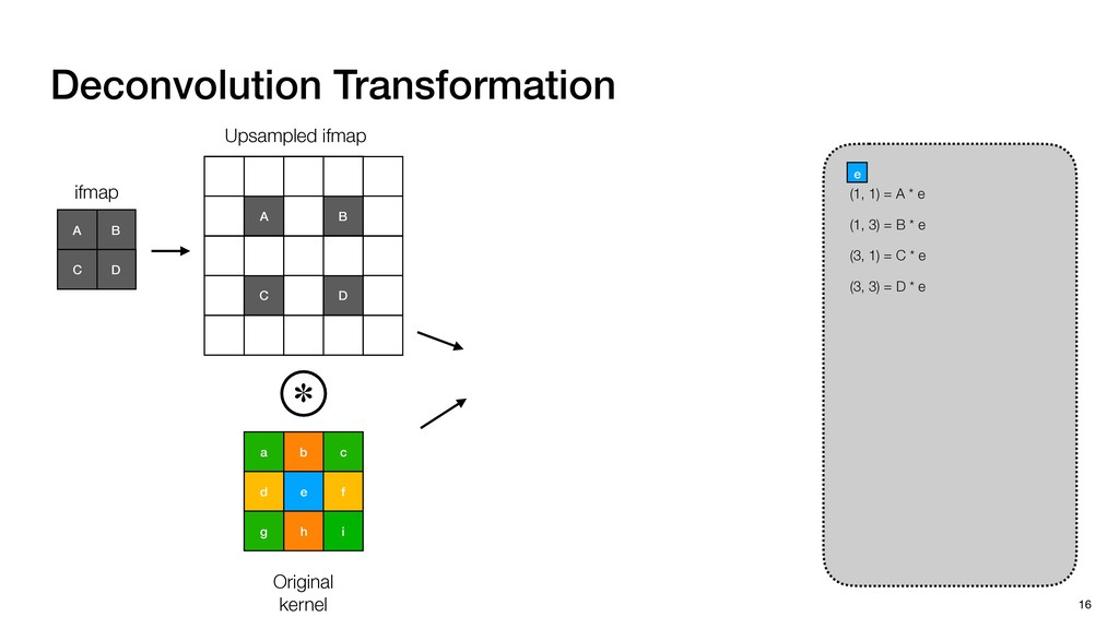 Deconvolution Transformation 16 b c a e f d i h...