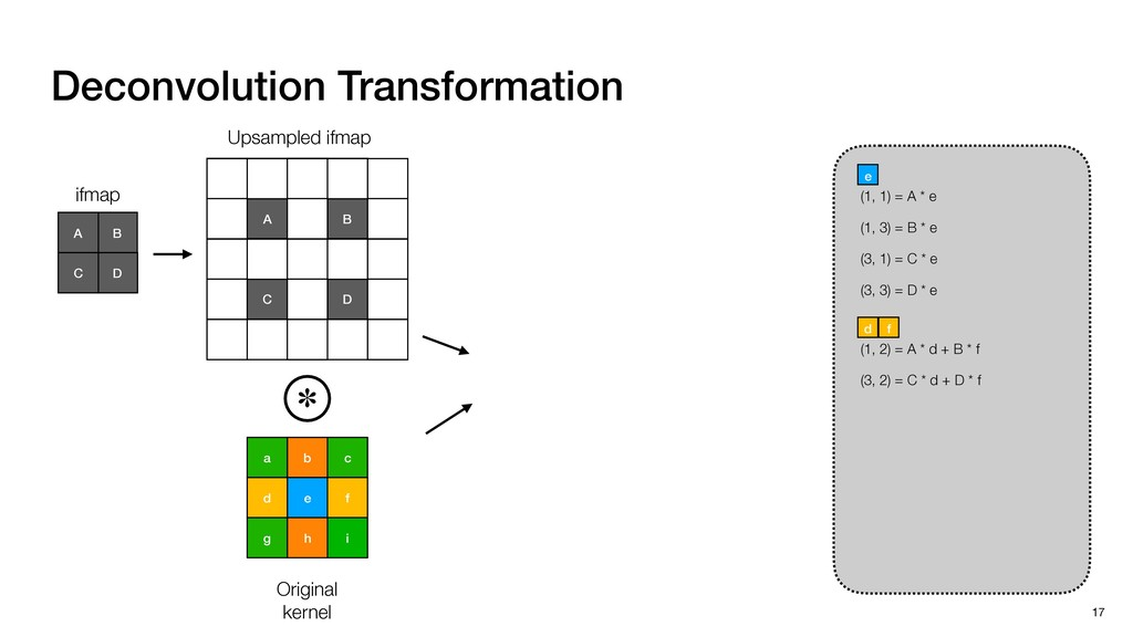 Deconvolution Transformation 17 b c a e f d i h...