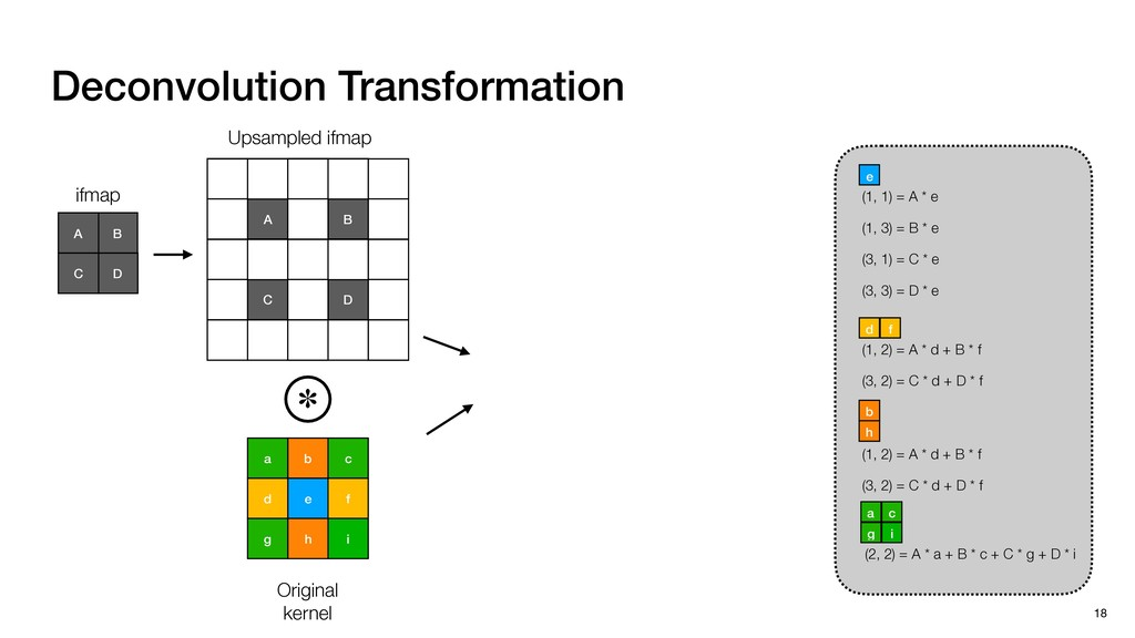 Deconvolution Transformation 18 b c a e f d i h...