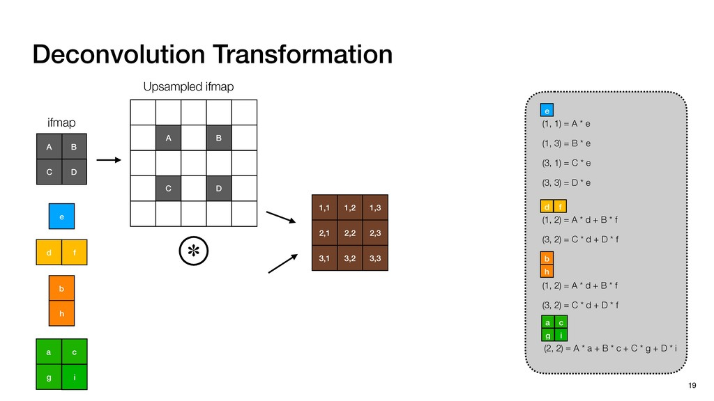 Deconvolution Transformation 19 Upsampled ifmap...