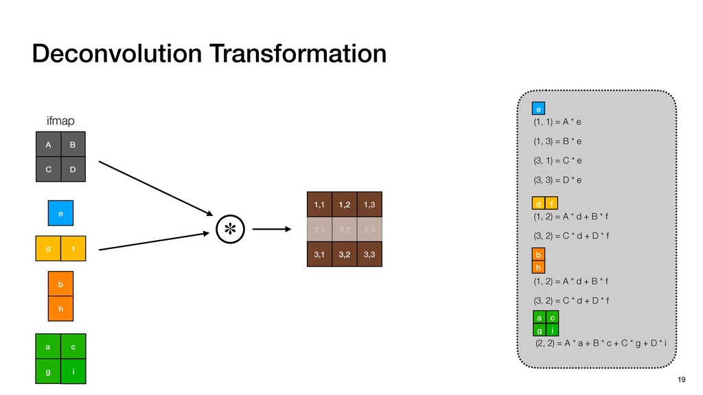 Deconvolution Transformation 19 (1, 1) = A * e ...