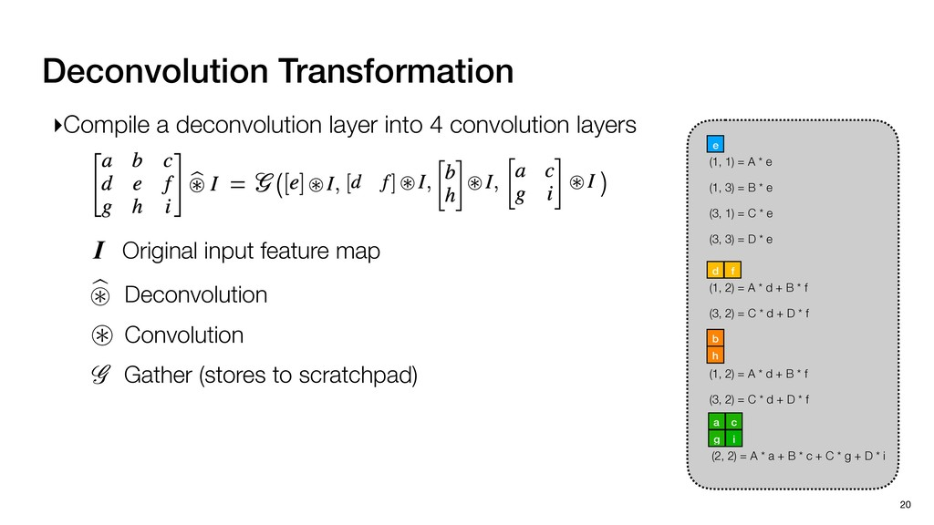 Deconvolution Transformation 20 (1, 1) = A * e ...