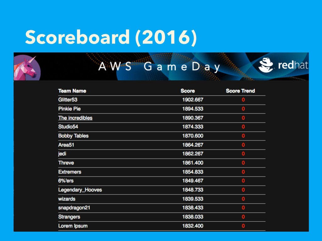 Scoreboard (2016)