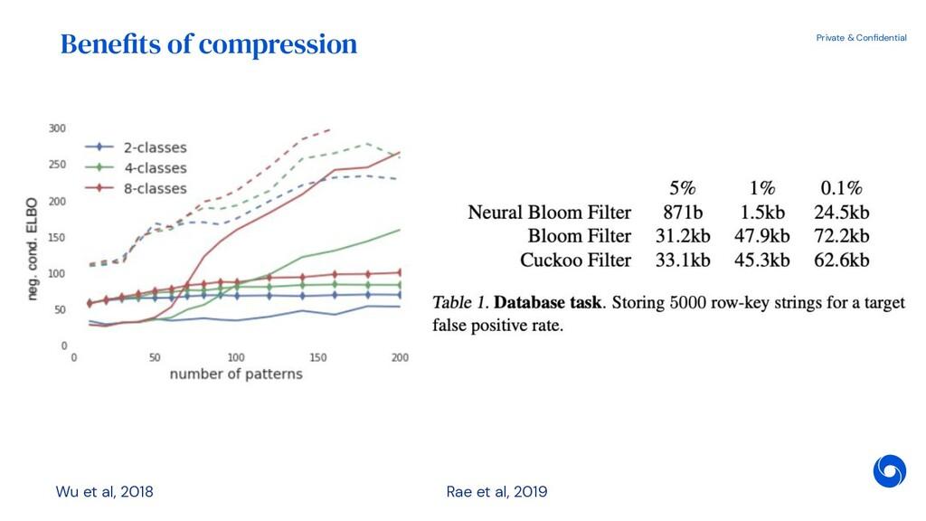 Private & Confidential Benefits of compression R...