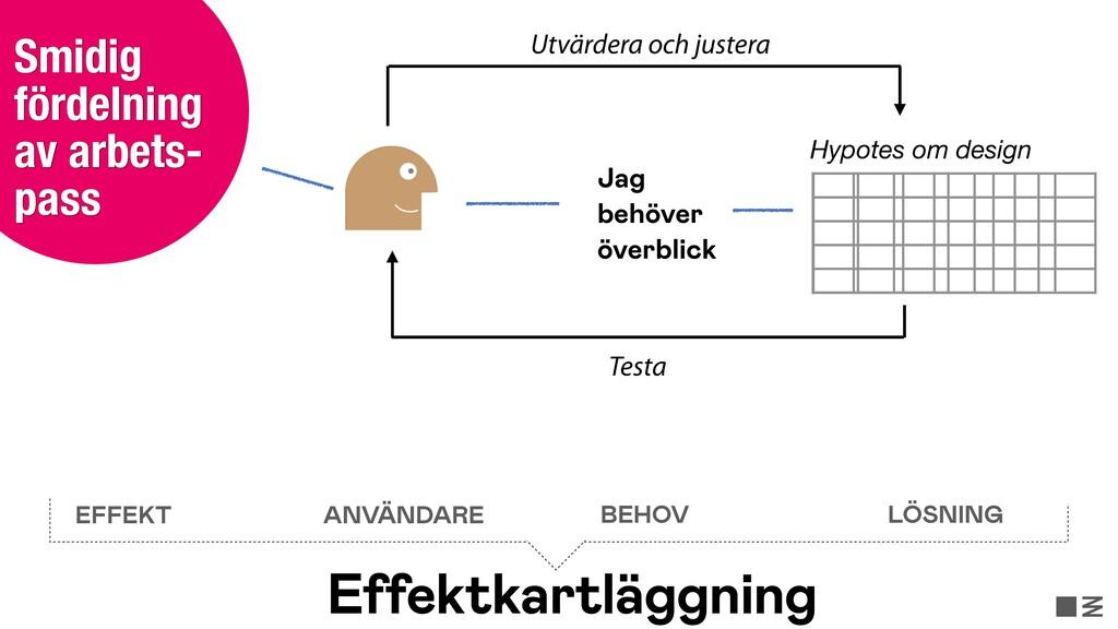 Hypotes om design Testa Utvärdera och justera J...