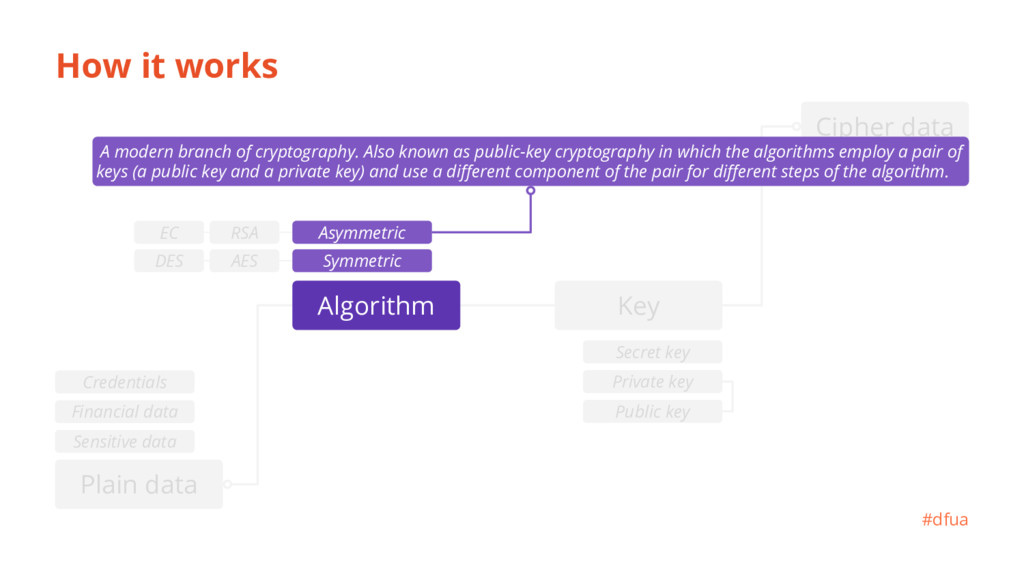 sh7aertsca.. Сipher data How it works #dfua A m...