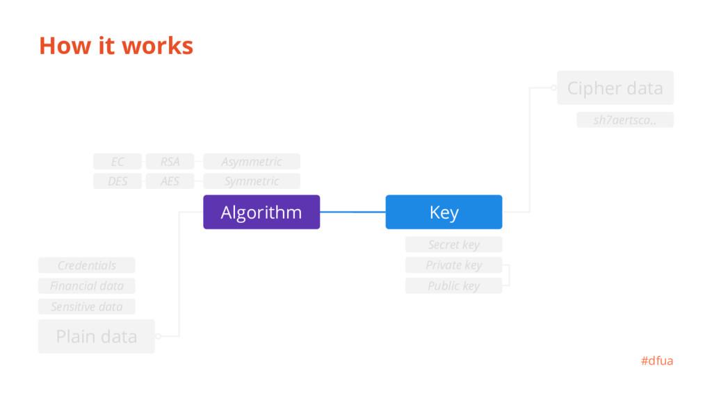 How it works Key #dfua sh7aertsca.. Сipher data...