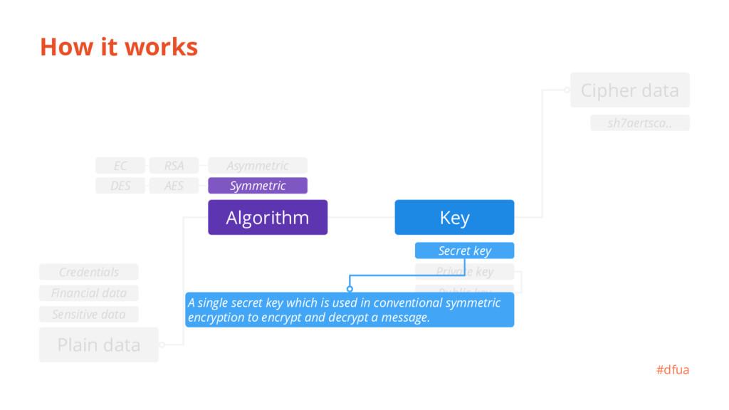 Private key Public key How it works Secret key ...