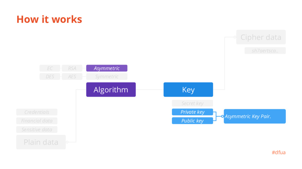 How it works Private key Public key Asymmetric ...