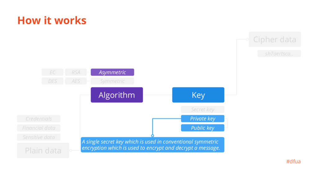 How it works A single secret key which is used ...