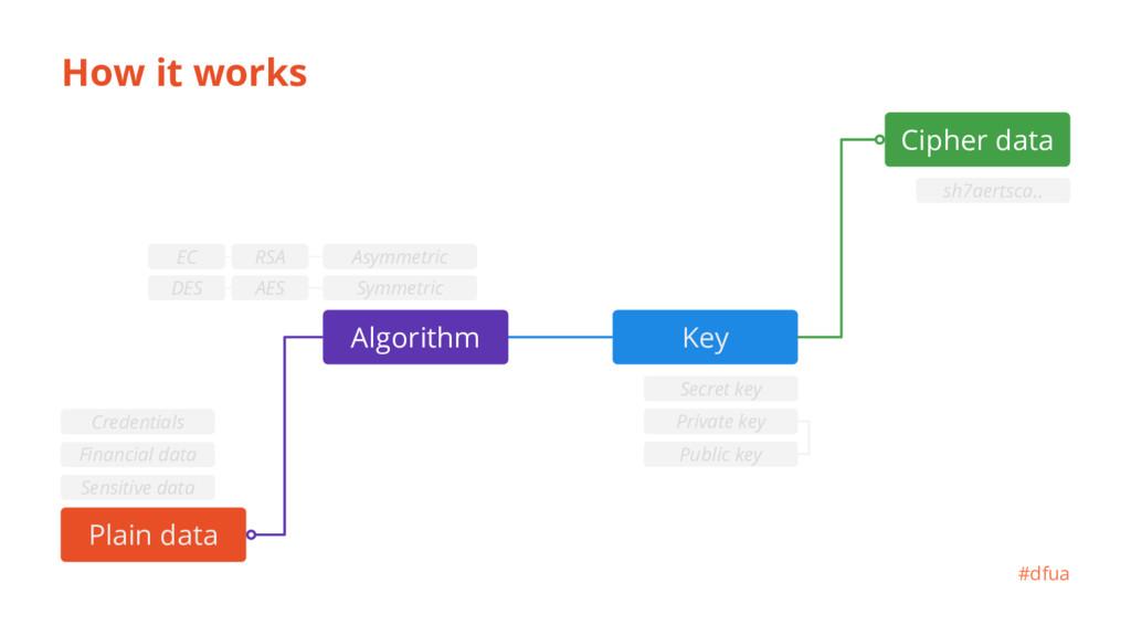 Key How it works Plain data Сipher data #dfua s...