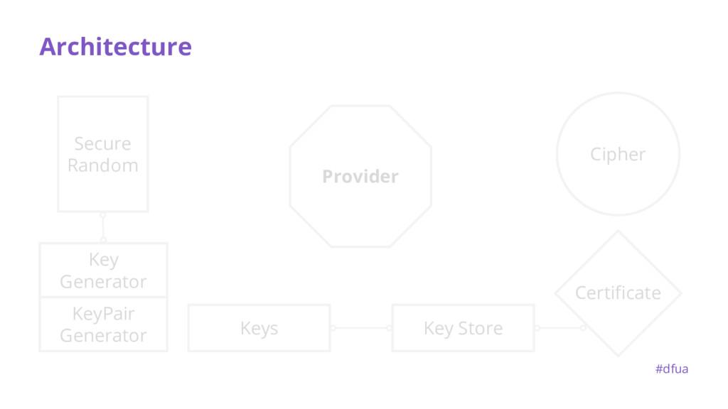 Architecture Provider #dfua KeyPair Generator C...