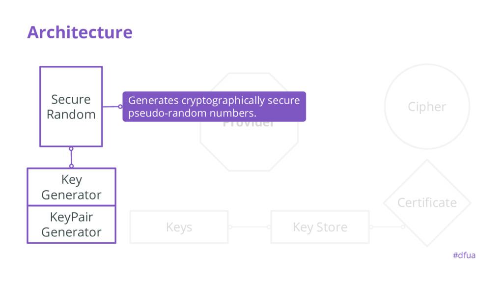 Provider KeyPair Generator Architecture Secure ...